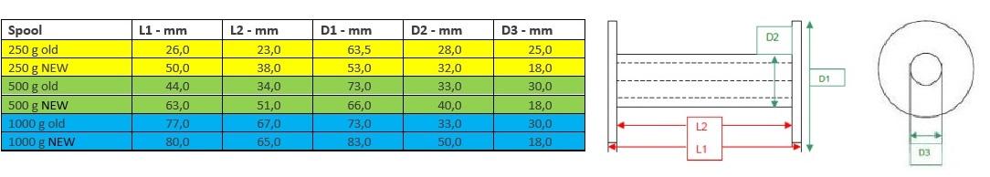 Endring av spolestørrelse